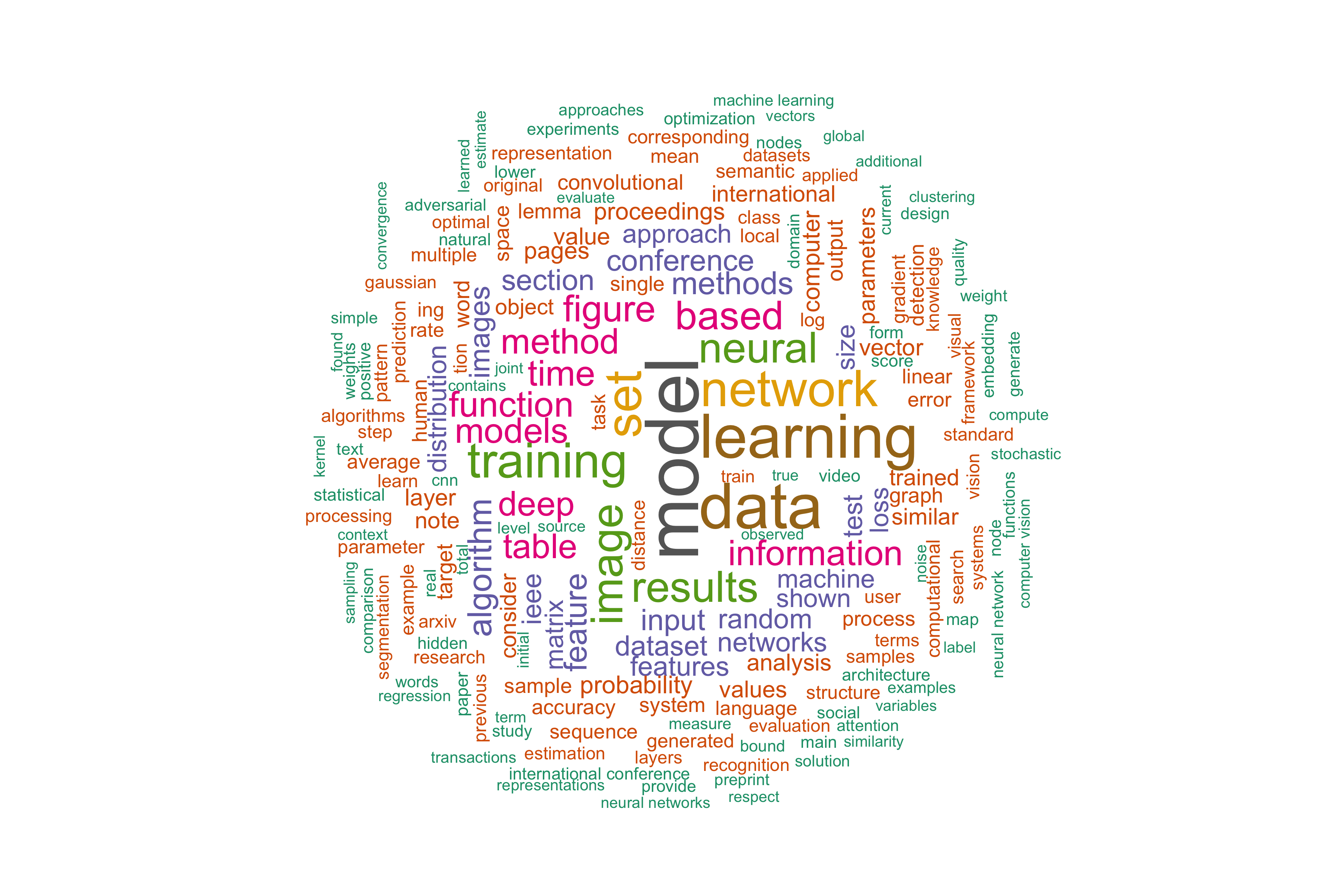 word cloud of the popularity of keywords